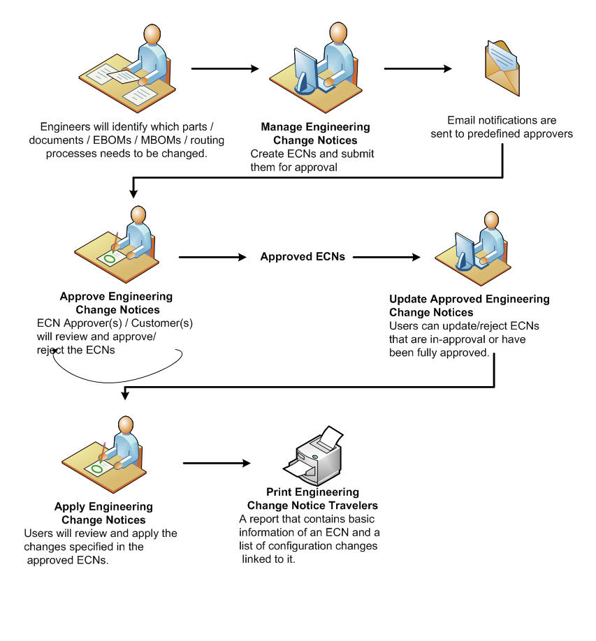 Engineering change notices process flow sciox Images